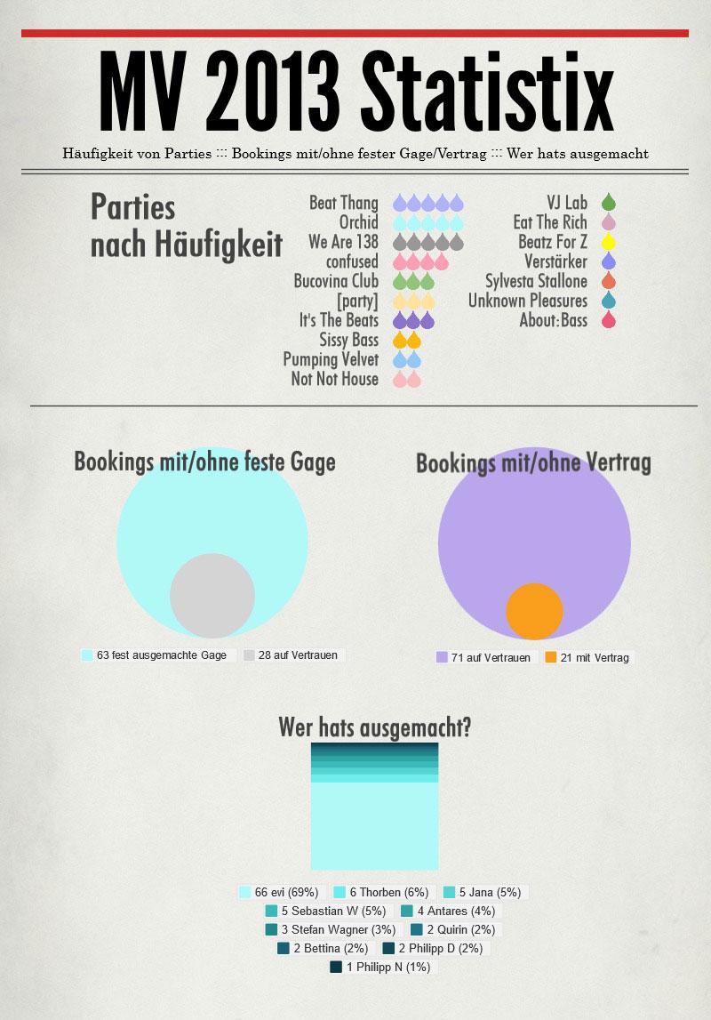 MV-2013-Statistix---Diverse