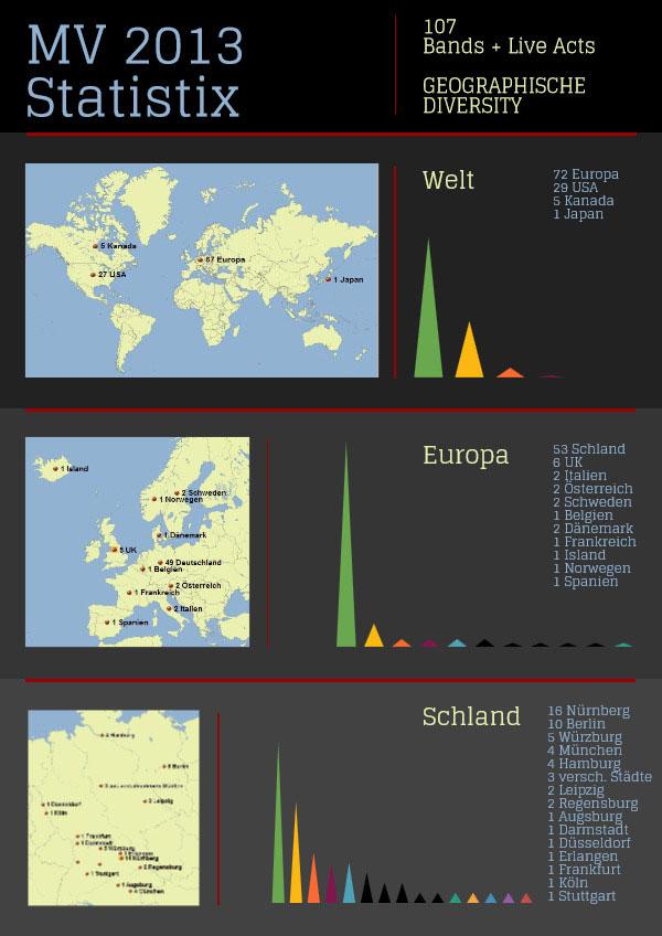 MV-2013-Statistix---Geographisch