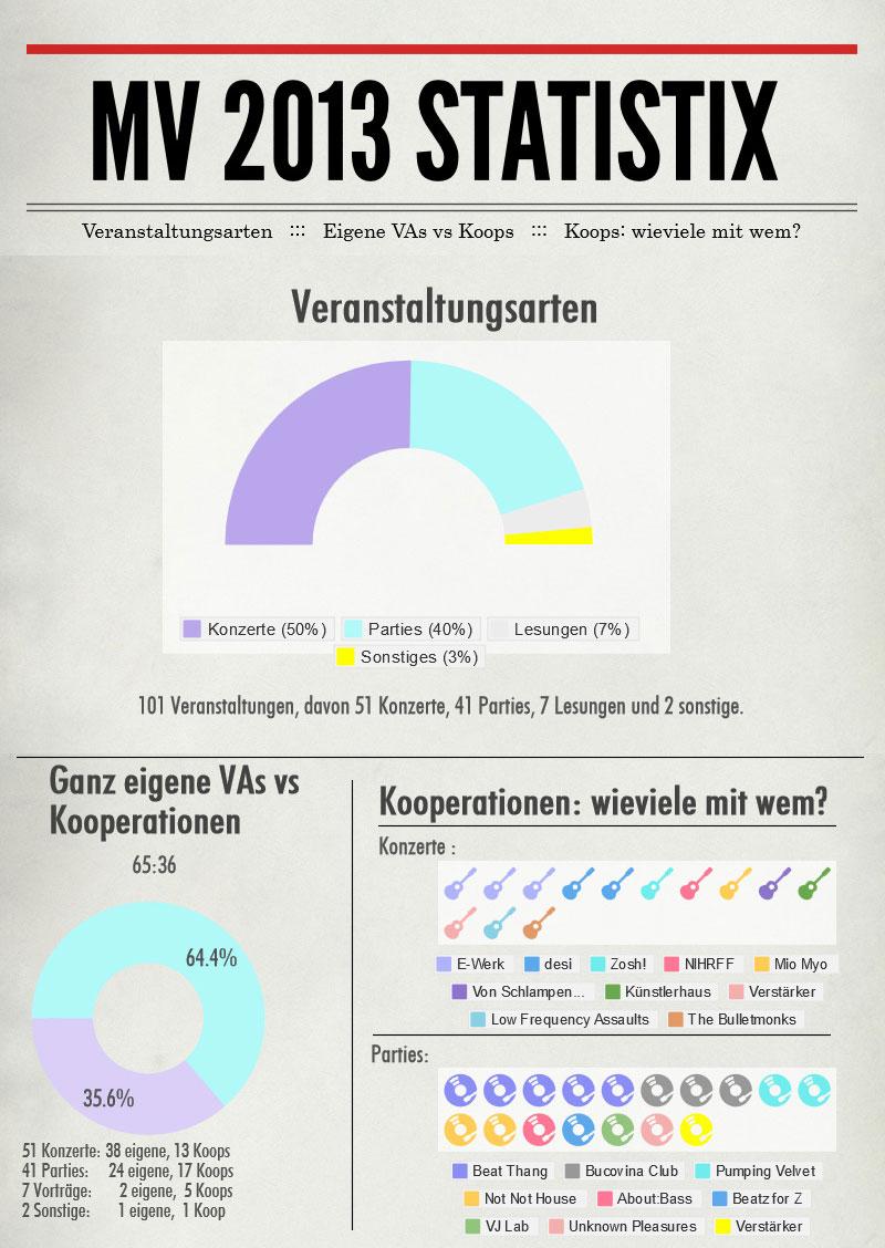 MV-2013-Statistix---Veranstaltungsart